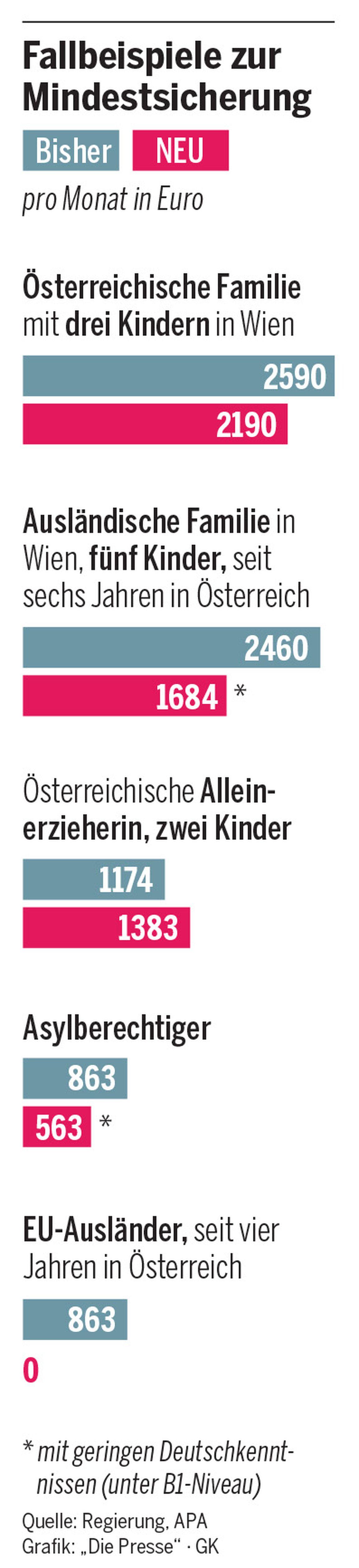 Mindestsicherung Gutes Deutsch Bringt 300 Euro Diepressecom