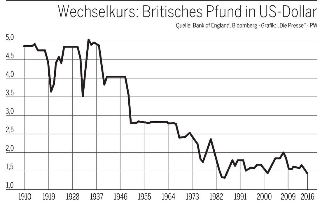 Wechselkurs Euro / Pfund (EUR/GBP) Ein Blick auf das bedeutende Währungspaar Euro / britische Pfund Sterling (EUR/GBP) verrät interessante Entwicklungen. Denn so verliert das britische Pfund im Verhältnis zum Euro in den vergangenen Monaten immer mehr an Wert.