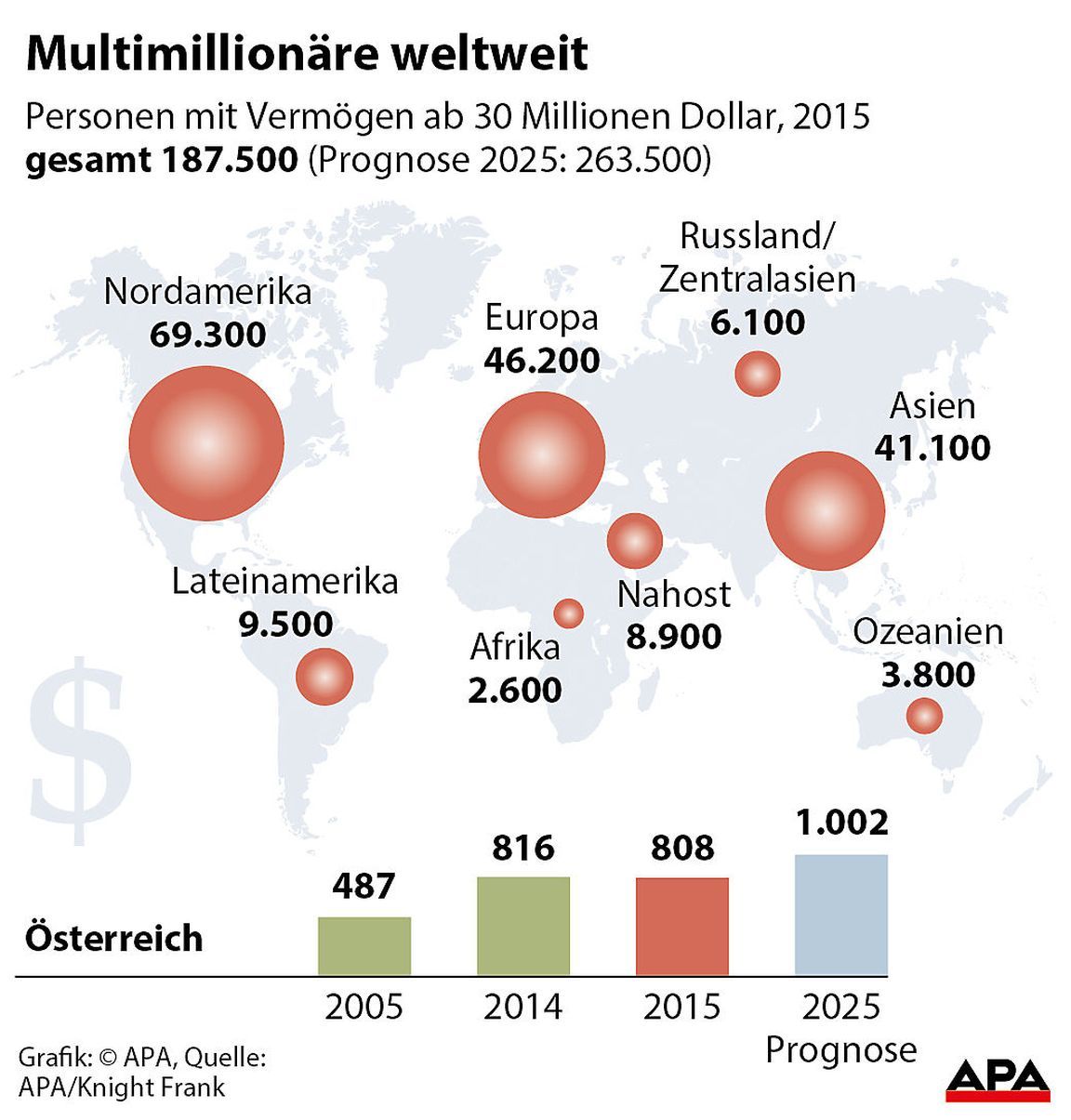 Multimillionäre