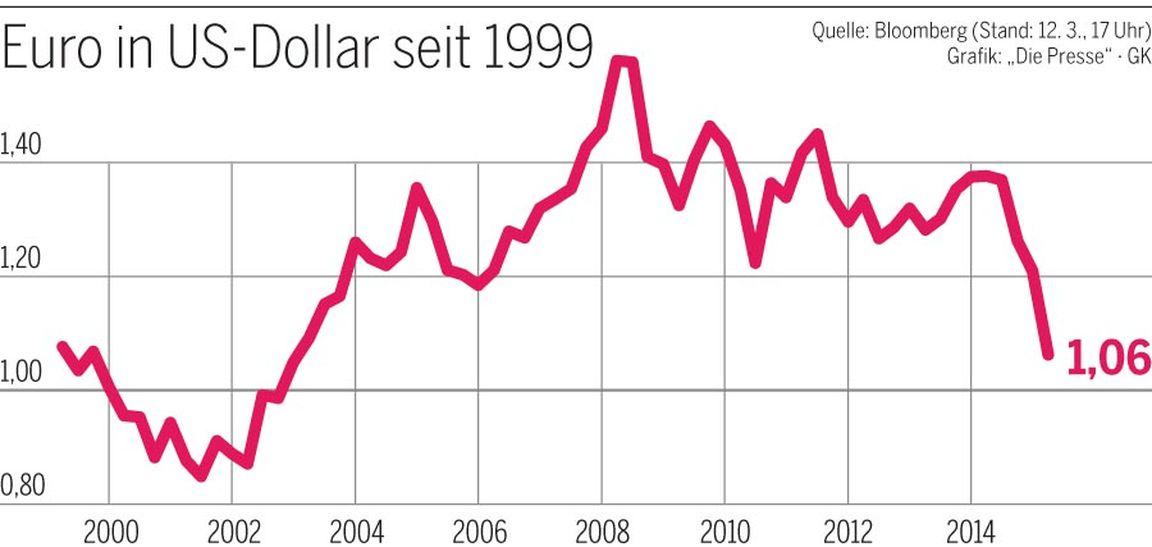 Kurs Dollar Euro Rechner