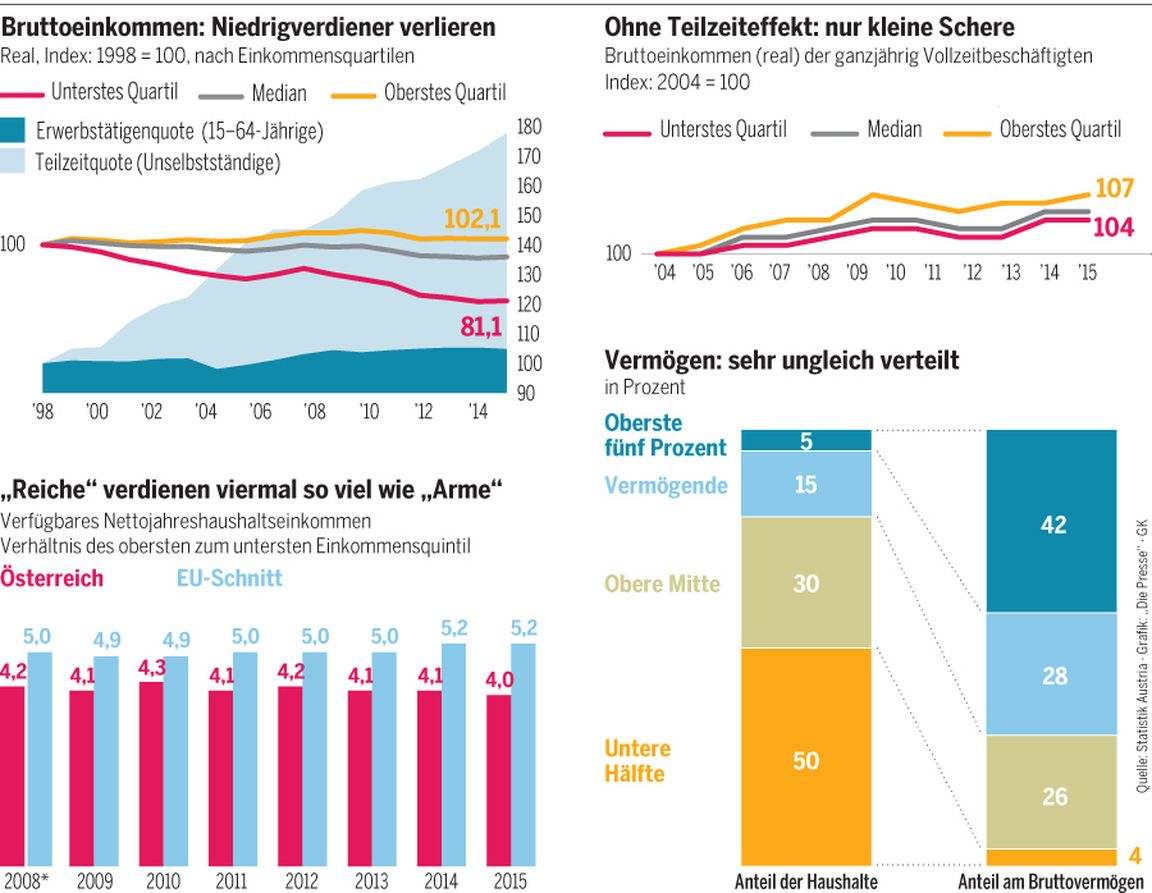 durchschnittseinkommen netto österreich