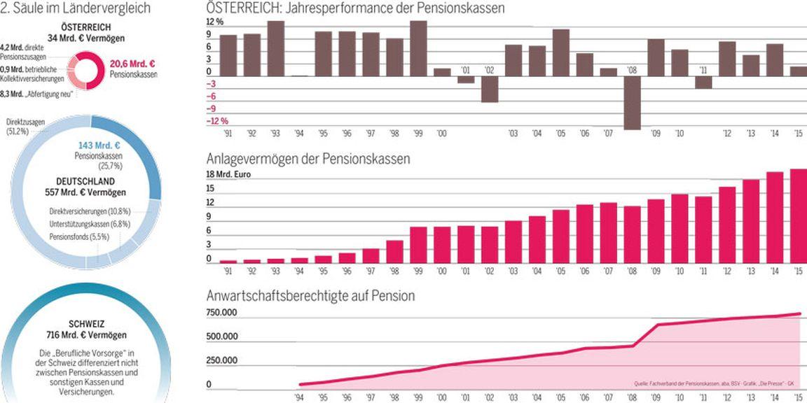 Das Schattendasein der Betriebspension « DiePresse.com
