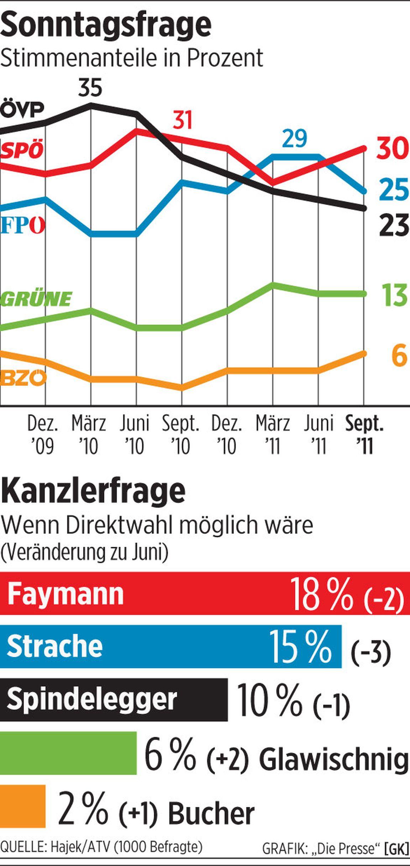 Faymann verliert bei kanzlerfrage for Boden 25 prozent