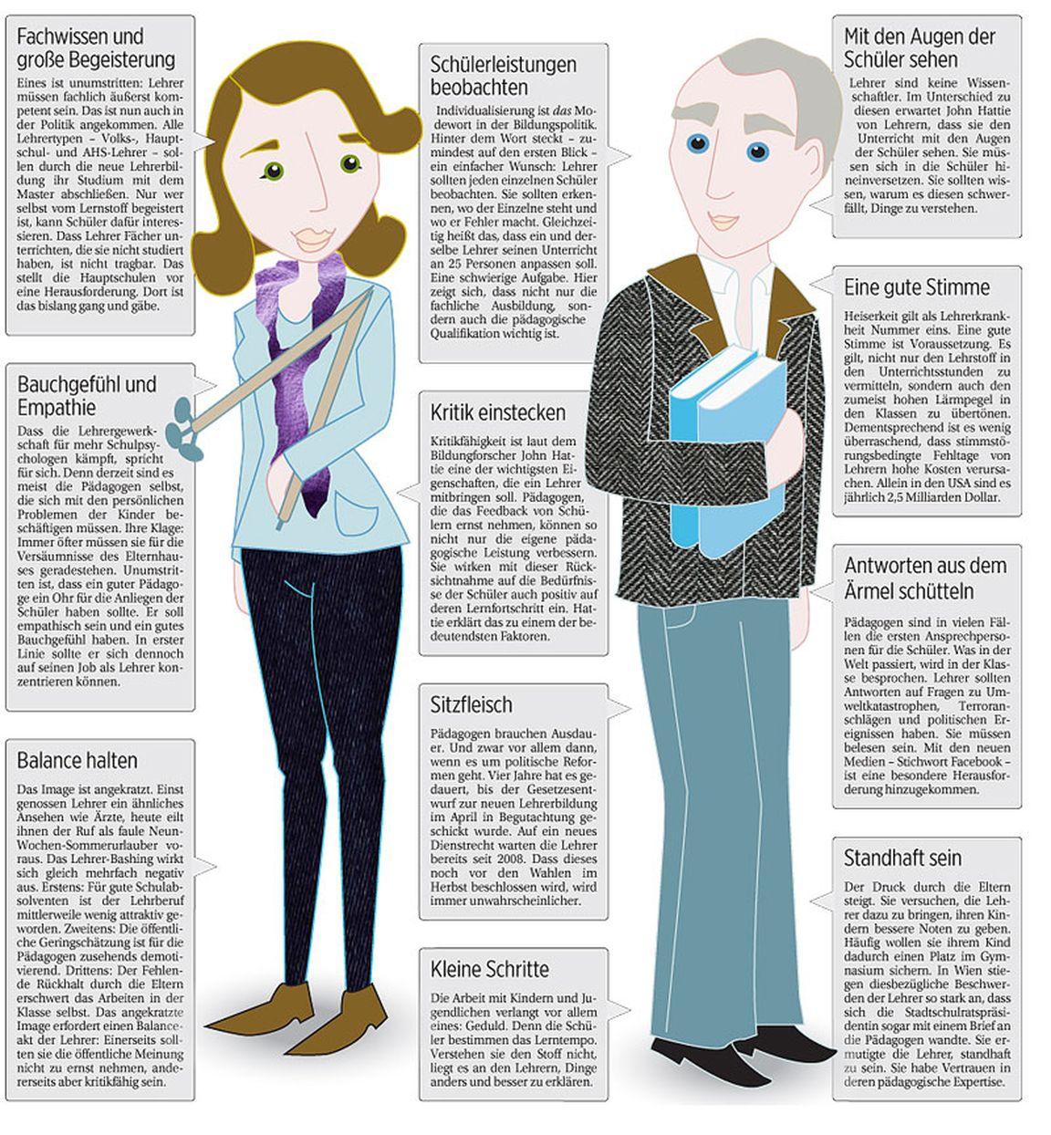 Eigenschaften Lehrer