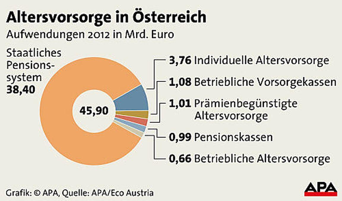 Dringender Handlungsbedarf im österreichischen Pensionssystem ...
