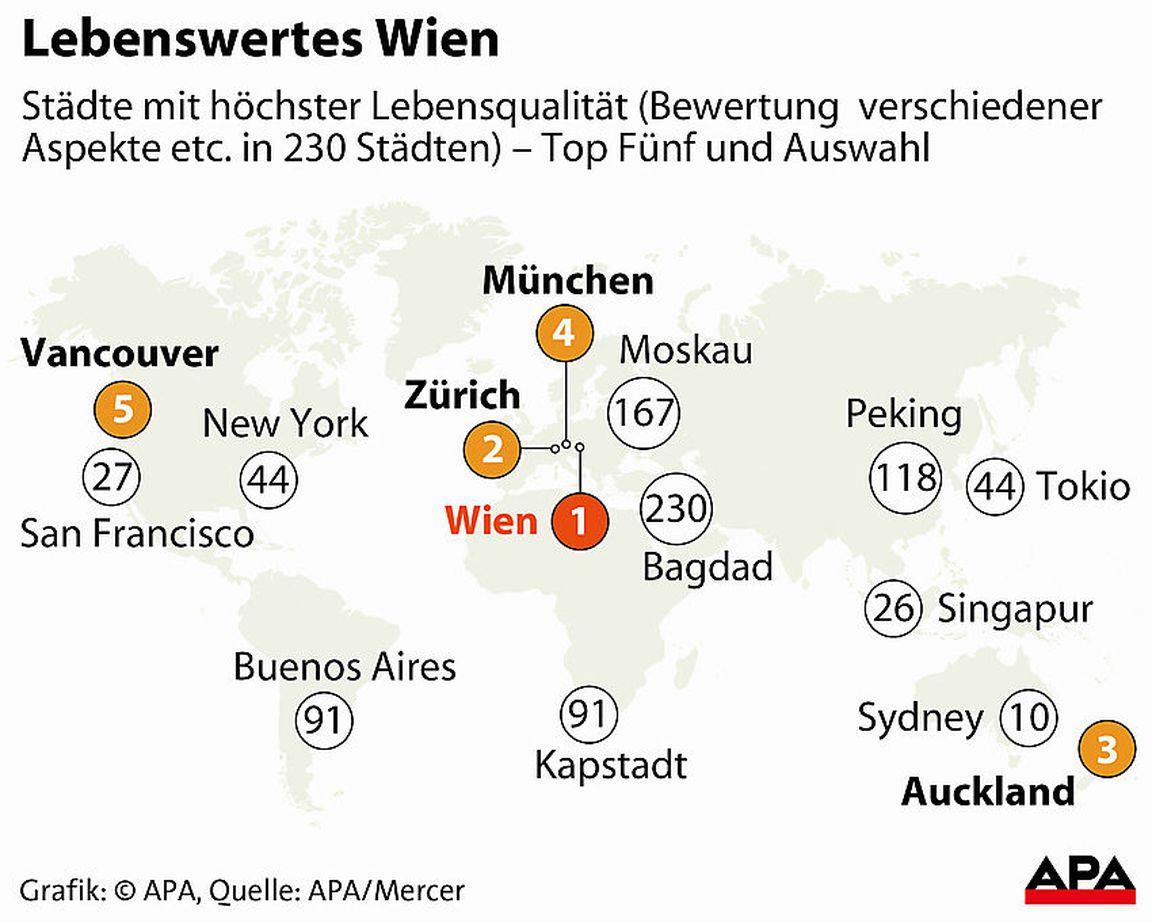 Mercer-Studie: Wien hat weltweit beste Lebensqualität « DiePresse.com