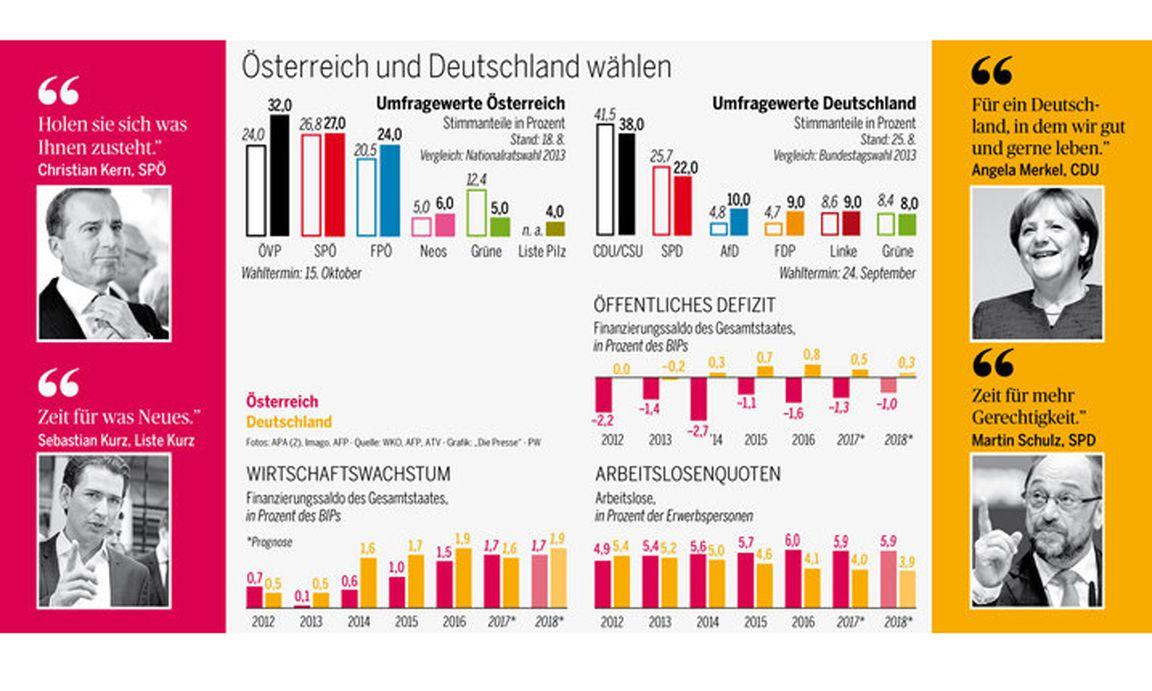 Partnersuche vergleich österreich
