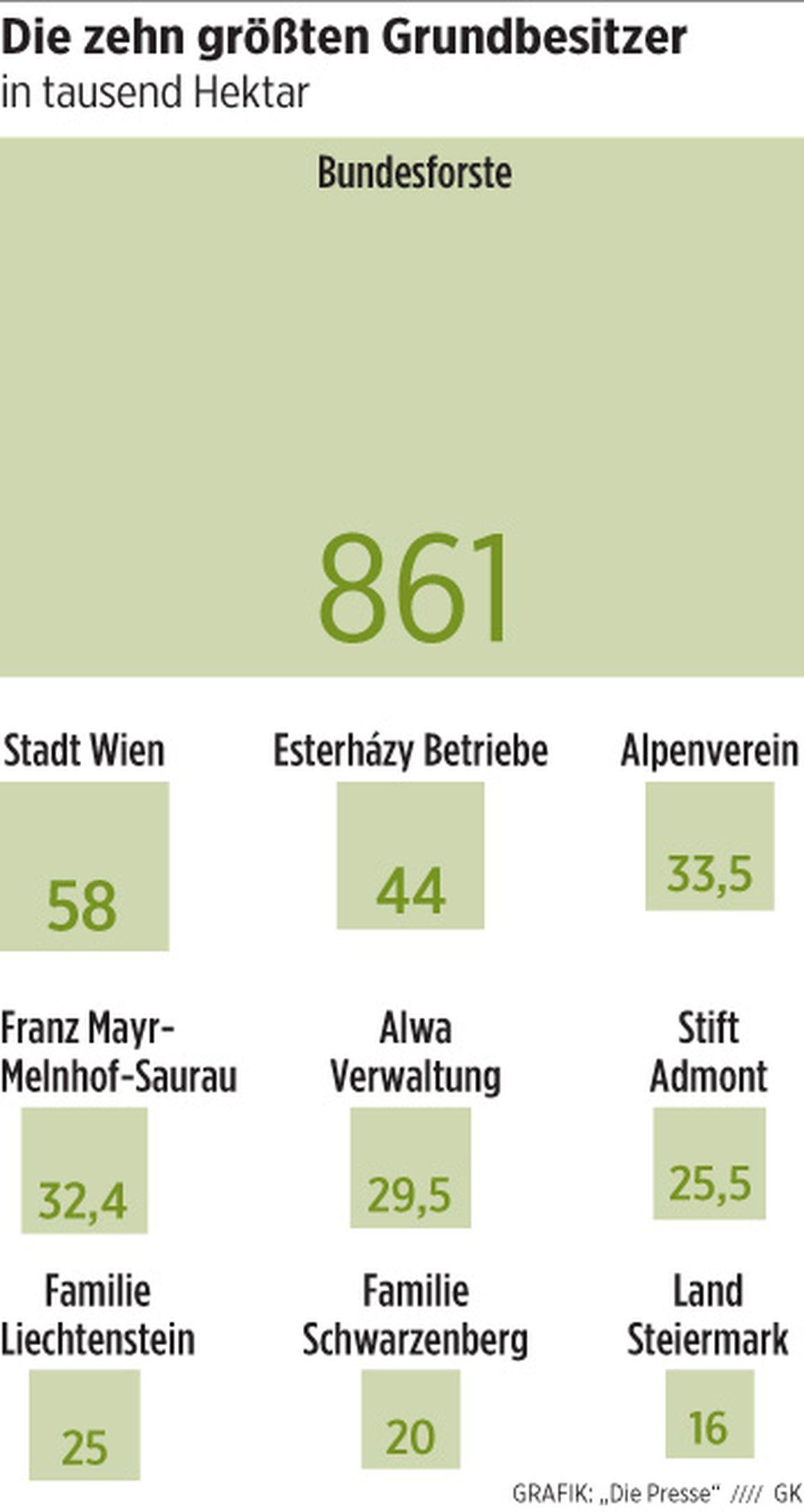 Grundbesitz Wem Gehört österreich Diepressecom