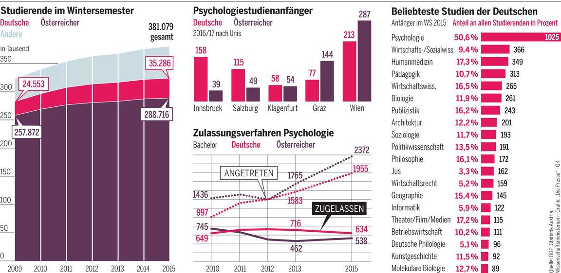 Psychologie Berlin Studium