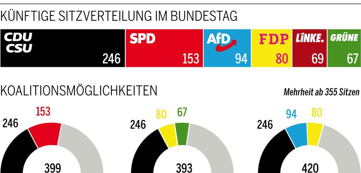 Koalition In Deutschland