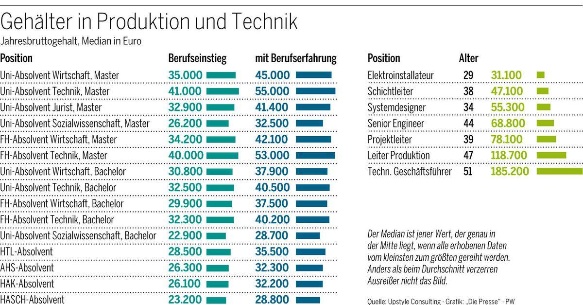 Technikergehälter Unter 40000 Euro Geht Keiner Hin Diepressecom