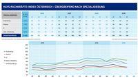 Wie der Hays Fachkräfte Index zeigt, sinkt die Nachfrage nach Fachkräften allmählich.