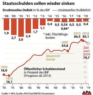 Staatsschulden sollen wieder sinken