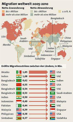 Globale Migration 2005-2010