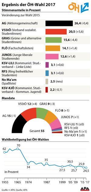ÖH-Wahl 2017.