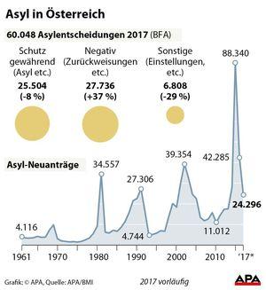 Asyl in Österreich 2017