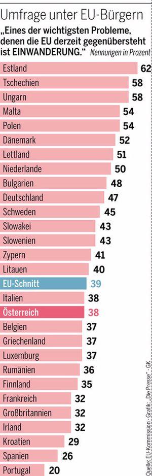 Umfrage unter EU-Bürgern.