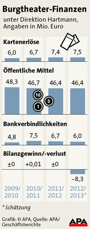 Burgtheater-Finanzen