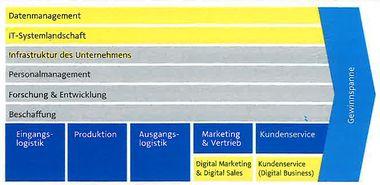 """Michael Kreawig: """"Digital Business für den Mittelstand"""""""