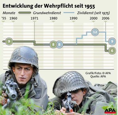 Entwicklung der Wehrpflicht seit 1955