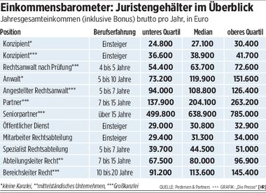 """Quelle: Pedersen & Partners, Grafik. """"die Presse"""" (HR)"""