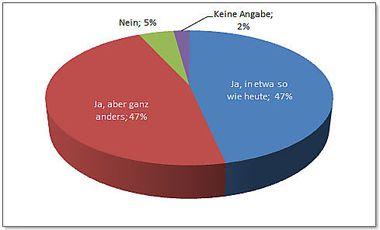 Quelle: www.iir.at/weiterbildungsindex Auswertung zur Frage: Glauben Sie, dass ihr aktueller Job in 10 Jahren noch existiert?