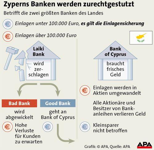 zypern banken