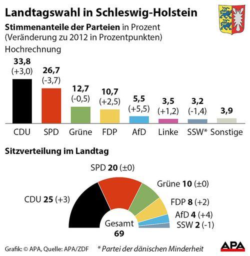 CDU siegt laut Prognosen in Schleswig-Holstein