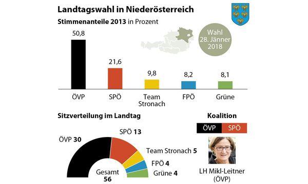 Ergebnis der Landtagswahl in Niederösterreich 2013 / Bild: (c) APA