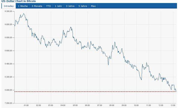 Bitcoin auf unter 8000 Dollar / Bild: (c) Screenshot finanzen.at