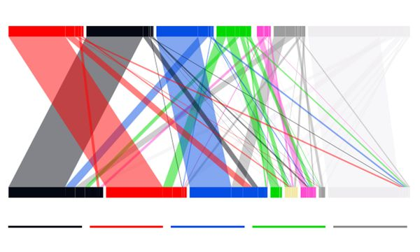 Wählerstromanalyse / Bild: (c) Presse Digital