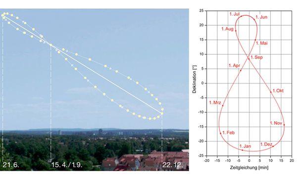 """(c) Wikimedia/Wikipedia Das Analemma ist jene """"Acht"""", die der Sonnenstand bei konstanter, mittlerer Ortszeit erzeugt. Die """"Acht"""" entsteht durch Fotos der Sonne, die man täglich zur selben mittleren Ortszeit am selben Ort über ein Jahr lang aufnimmt."""