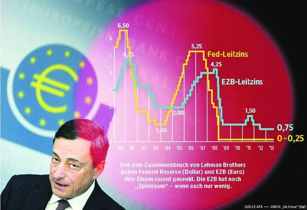 entscheidet ueber Zinssenkung fuer