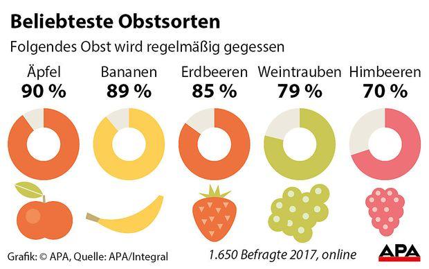 Beliebteste Obstsorten