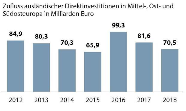 Osteuropa - Weniger Direktinvestitionen