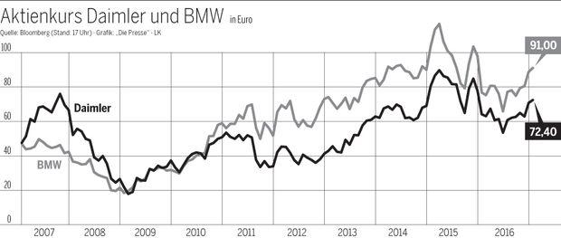 Aktienkurs Daimler