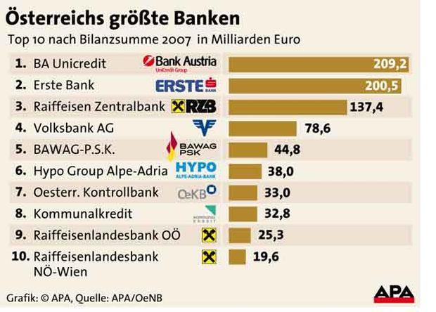 überblick Die Zehn Größten Banken österreichs Diepressecom