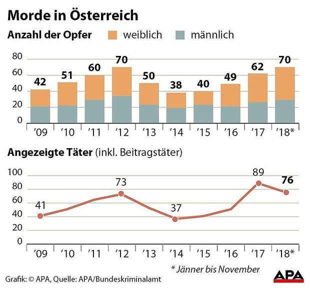 Morde in Oesterreich