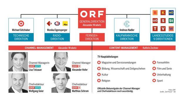 ORF bestätigte Chefredakteure und Channelmanager / Bild: Presse Digital/ ORF