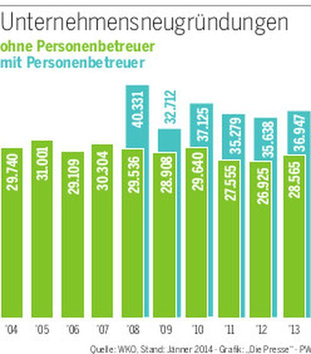 Mehr Gründer, mehr GmbHs