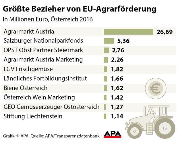 Größte Bezieher von Agrarförderung - Korrektur