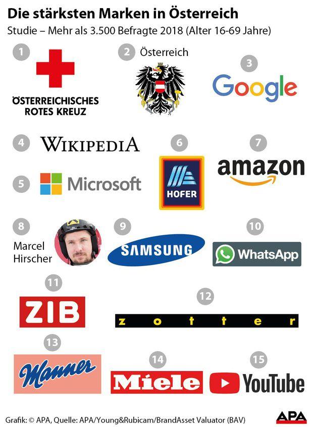 Die stärksten Marken in Österreich