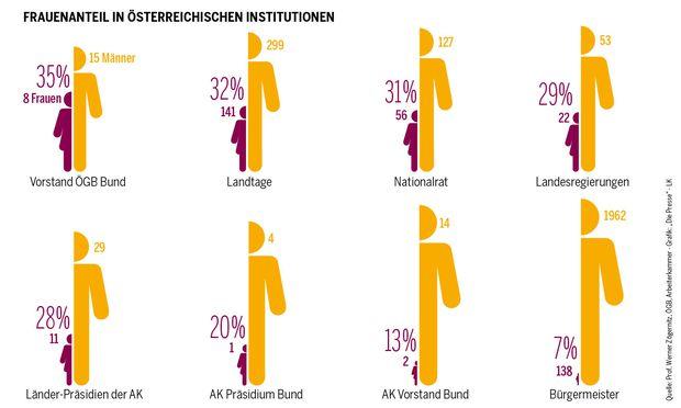 Frauenanteil in österreichischen Institutionen