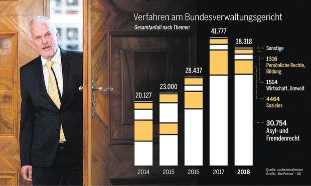 Justizminister Josef Moser sieht sich am Bundesverwaltungsgericht mit vielen offenen Verfahren konfrontiert.