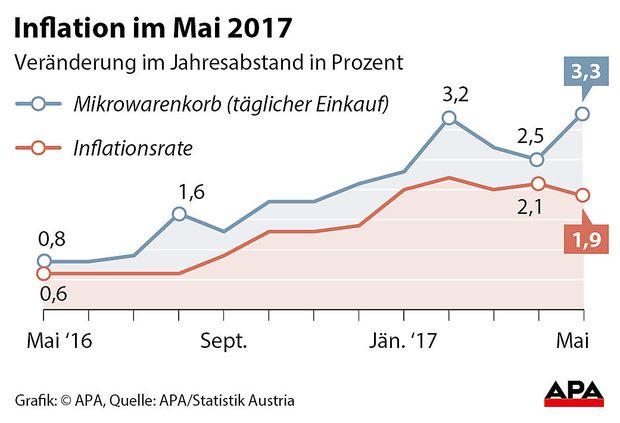 Inflation im Mai 2017 - Erste Version der Grafik