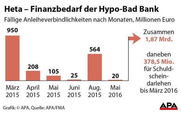 Finanzbedarf der Hypo-Bad Bank