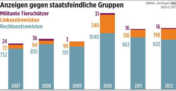 Verfassungsschutzbericht.