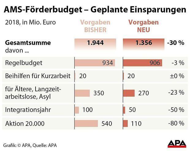 AMS-F�rderbudget - Geplante Einsparungen