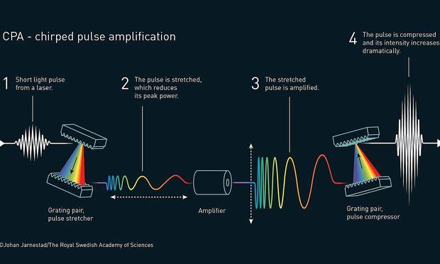 Gérard Mourou (Jahrgang 1944) und Donna Strickland (Jahrgang 1959) ebneten den Weg für die kürzesten und intensivsten Laserpulse, die die Menschheit je entwickelt hätten, erklärte das Nobelpreiskomitee.