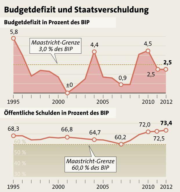 Budget Defizit deutlich niedriger
